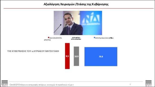 Δημοσκόπηση MRB για κορονοϊό: Το 80% στηρίζει την κυβέρνηση - Στα ύψη Τσιόδρας και Χαρδαλιάς