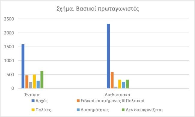Γράφημα ΜΜΕ