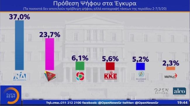 Δημοσκόπηση Alco: Μπροστά με 13,3 % η ΝΔ  – Kυριαρχία Μητσοτάκη έναντι Τσίπρα