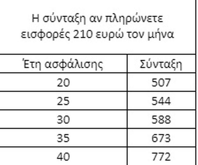 Ανοίγει η πλατφόρμα για τις εισφορές: Πόσο πρεπει να πληρώνετε για σύνταξη 1.000€