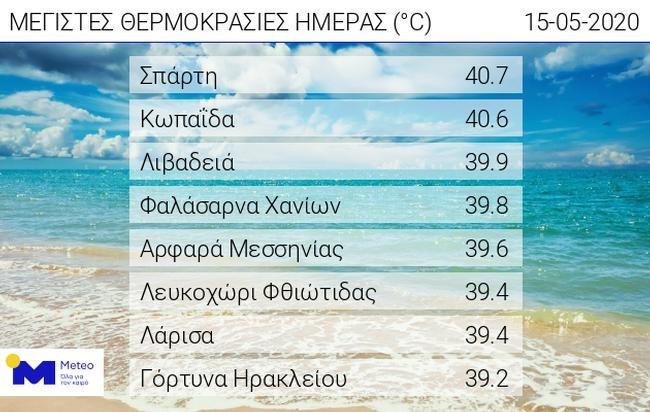 Καύσωνας στην Ελλάδα: Έσπασαν ήδη ρεκόρ θερμοκρασιών - Στους 41 βαθμούς σήμερα η Σπάρτη!