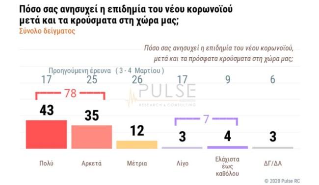 Δημοσκόπηση Pulse: 23% η διαφορά ΝΔ – ΣΥΡΙΖΑ - 8 στους 10 πολίτες ανησυχούν για τον κορονοϊό