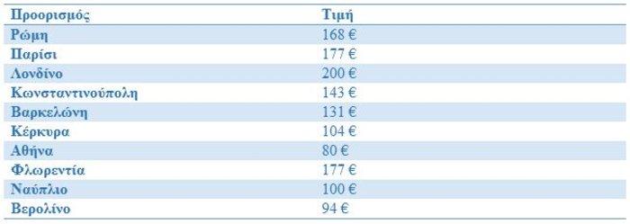 Πρώτη η Αθήνα στις προτιμήσεις των Ευρωπαίων για το Πάσχα - εικόνα 3
