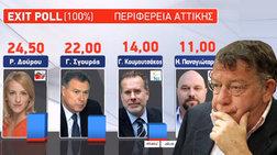 ilias-nikolakopoulos-giati-epesan-eksw-ta-exit-polls