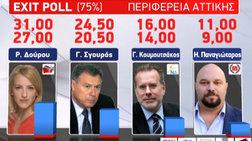 giati-epesan-eksw-ta-exit-polls-stis-autodioikitikes-ekloges