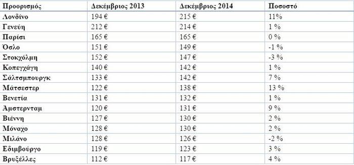 Χαμηλές τιμές για διακοπές στην Ελλάδα τα Χριστούγεννα - εικόνα 2