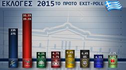 Σαρωτική νίκη ΣΥΡΙΖΑ δείχνει το exit poll