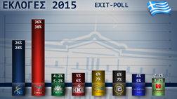 Το δεύτερο exit poll