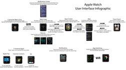 """Infographic: Ολες οι """"χειρονομίες"""" που πρέπει να ξέρετε για το Apple Watch"""