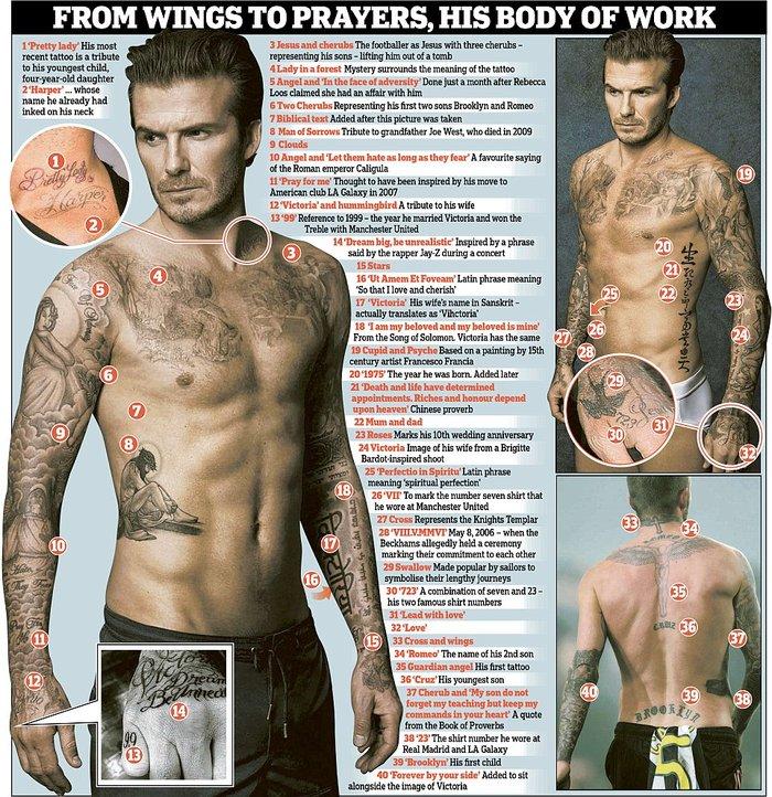 Τα 40 τατουάζ του 40χρονου Ντέιβιντ Μπέκαμ και οι ιστορίες τους - εικόνα 2