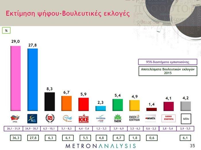 Δυο σενάρια για κυβέρνηση συνεργασίας μετά τις εκλογές - εικόνα 2