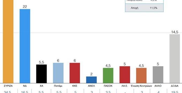 Η ώρα των γκάλοπ: Δείτε τι βγάζουν οι 4 δημοσκοπήσεις - εικόνα 2