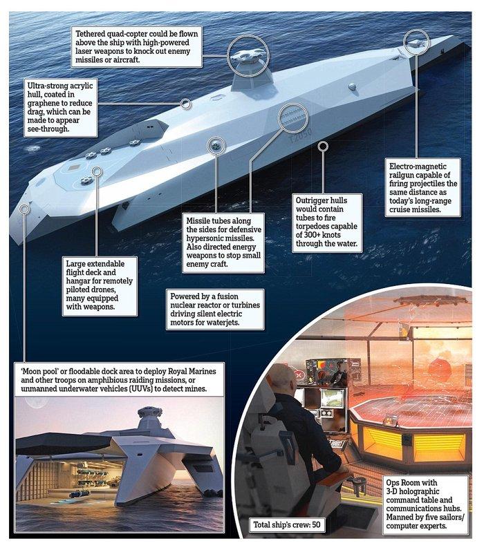 Το πολεμικό πλοίο του μέλλοντος μοιάζει με διαστημόπλοιο του Star Wars - εικόνα 2
