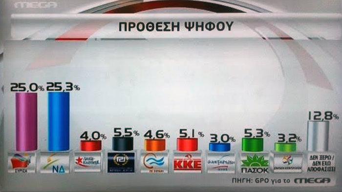 Τριπλό εκλογικό ντέρμπι με 8 έως 9 κόμματα στη νέα βουλή