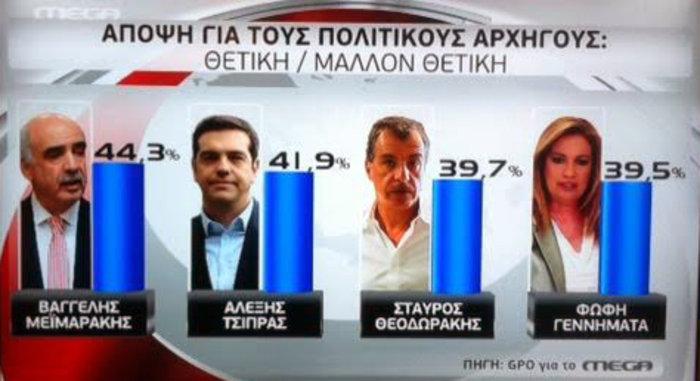 Τριπλό εκλογικό ντέρμπι με 8 έως 9 κόμματα στη νέα βουλή - εικόνα 2