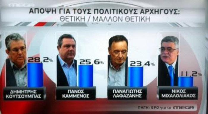 Τριπλό εκλογικό ντέρμπι με 8 έως 9 κόμματα στη νέα βουλή - εικόνα 3