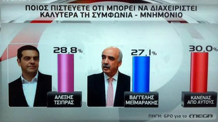 Τριπλό εκλογικό ντέρμπι με 8 έως 9 κόμματα στη νέα βουλή - εικόνα 4