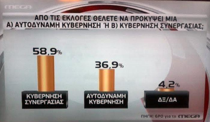 Τριπλό εκλογικό ντέρμπι με 8 έως 9 κόμματα στη νέα βουλή - εικόνα 5