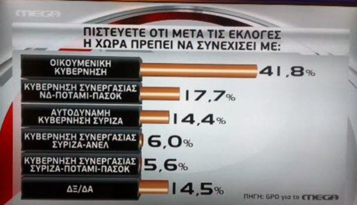 Τριπλό εκλογικό ντέρμπι με 8 έως 9 κόμματα στη νέα βουλή - εικόνα 6