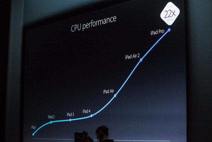 Οι καινοτομίες του νέου iPad Pro που εντυπωσιάζουν - εικόνα 11