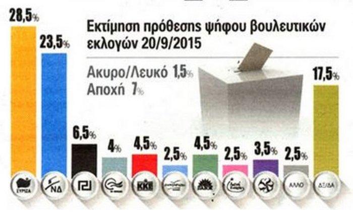 Pro Rata: Προβάδισμα ΣΥΡΙΖΑ, εκτός Βουλής ΑΝΕΛ και ΛΑΕ