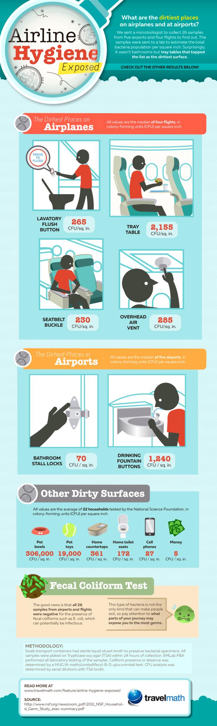 Το πιο βρώμικο μέρος σε ένα αεροπλάνο είναι... (όχι η τουαλέτα) - εικόνα 2