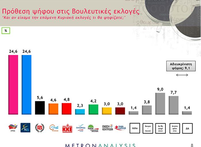 Νέο γκάλοπ της Metron Analysis: Απόλυτη ισοπαλία 24,6% μεταξύ ΣΥΡΙΖΑ-ΝΔ