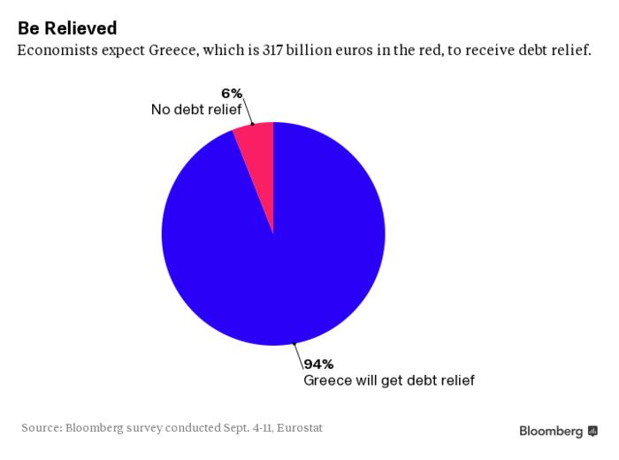 Πολύ πιθανή η ελάφρυνση χρέους της Ελλάδας, λένε οι οικονομολόγοι - εικόνα 2