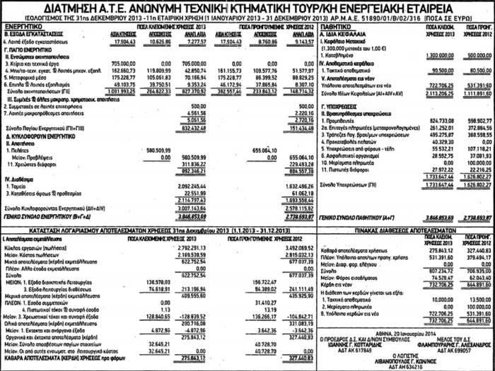 Θεοδωράκης: Kαι άλλοι άνθρωποι του Τσίπρα πήραν έργα πριν τις εκλογές
