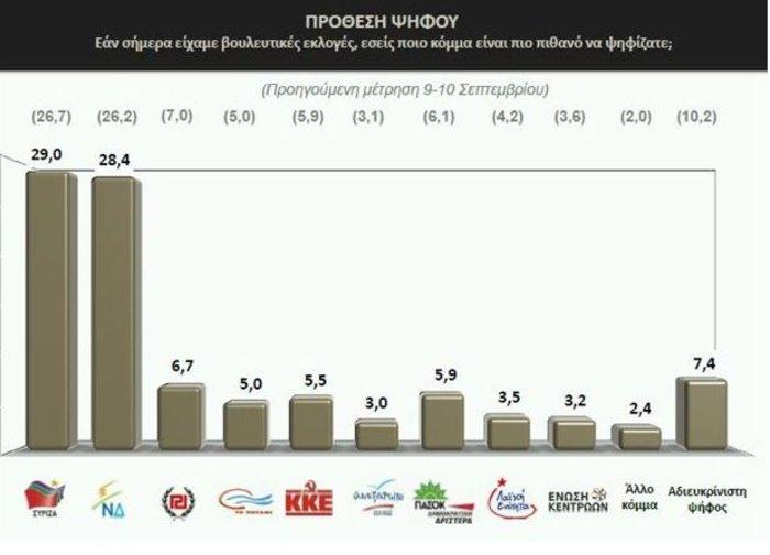 Οριακό προβάδισμα για τον ΣΥΡΙΖΑ σε νέα δημοσκόπηση