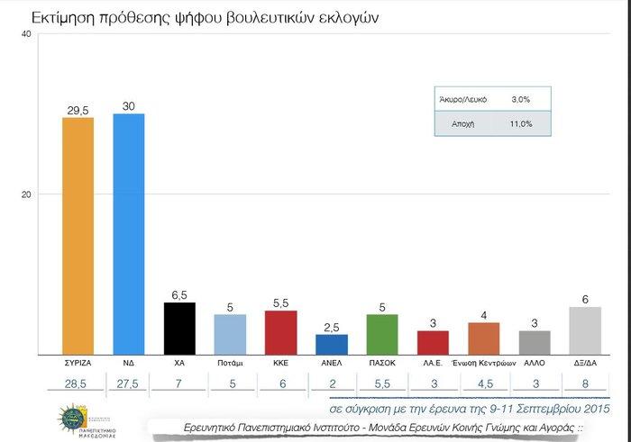 Η αδιευκρίνιστη ψήφος, η αποχή και οι αναποφάσιστοι - εικόνα 4