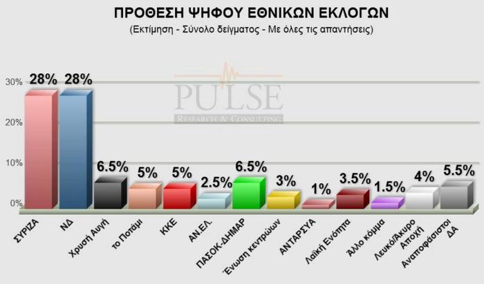 Τρεις νέες δημοσκοπήσεις θρίλερ: Εκλογές στο φώτο φινις - εικόνα 2