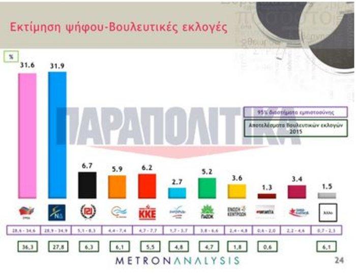 Οι 380.000 πρώην του ΣΥΡΙΖΑ που θα κρίνουν τον νικητή