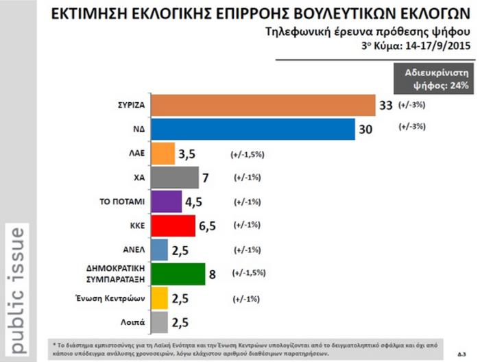 Δημοσκοπήσεις-ασανσέρ στο «παρά πέντε» των εκλογών: Μπροστά ο ΣΥΡΙΖΑ - εικόνα 11