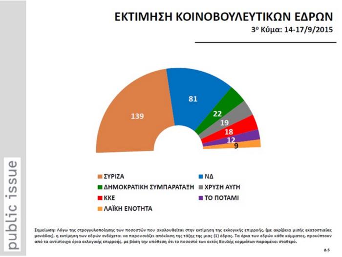 Δημοσκοπήσεις-ασανσέρ στο «παρά πέντε» των εκλογών: Μπροστά ο ΣΥΡΙΖΑ - εικόνα 12