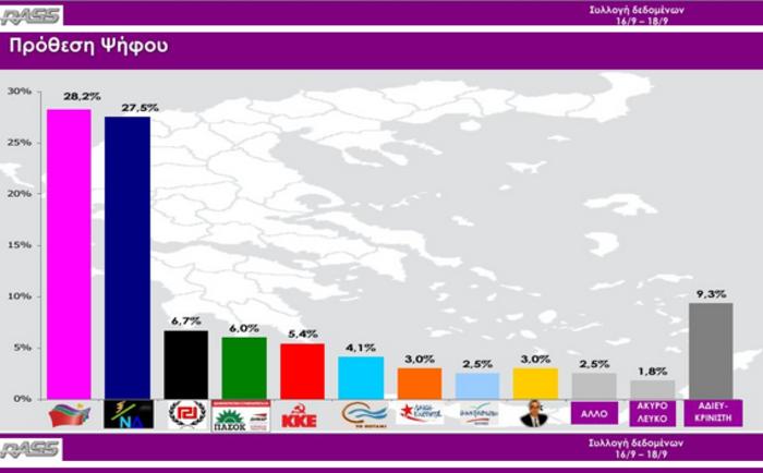 Δημοσκοπήσεις-ασανσέρ στο «παρά πέντε» των εκλογών: Μπροστά ο ΣΥΡΙΖΑ - εικόνα 10