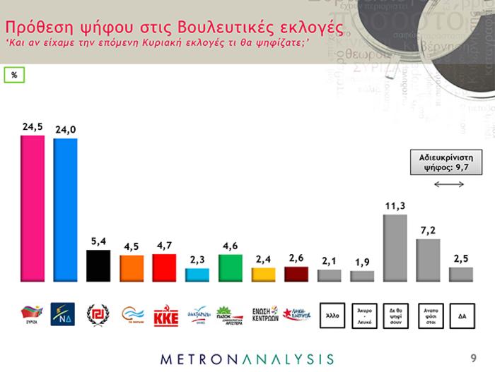 Δημοσκοπήσεις-ασανσέρ στο «παρά πέντε» των εκλογών: Μπροστά ο ΣΥΡΙΖΑ - εικόνα 8