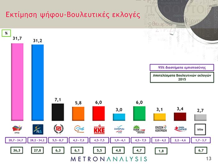 Δημοσκοπήσεις-ασανσέρ στο «παρά πέντε» των εκλογών: Μπροστά ο ΣΥΡΙΖΑ - εικόνα 9
