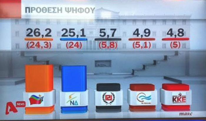 Δημοσκοπήσεις-ασανσέρ στο «παρά πέντε» των εκλογών: Μπροστά ο ΣΥΡΙΖΑ - εικόνα 2