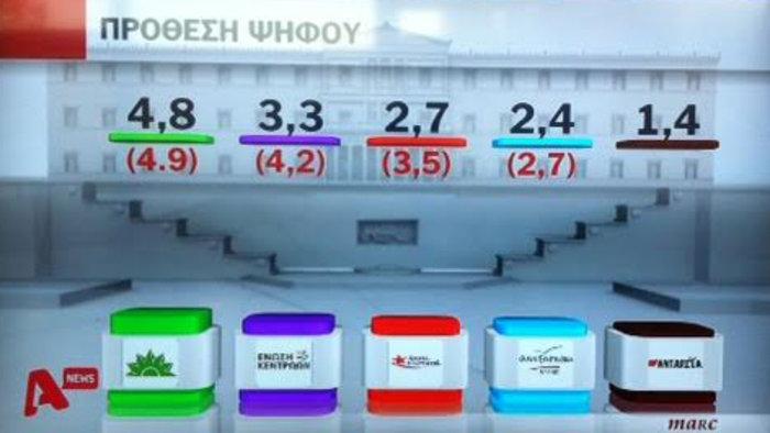 Δημοσκοπήσεις-ασανσέρ στο «παρά πέντε» των εκλογών: Μπροστά ο ΣΥΡΙΖΑ - εικόνα 3