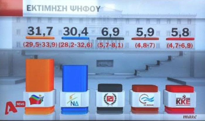 Δημοσκοπήσεις-ασανσέρ στο «παρά πέντε» των εκλογών: Μπροστά ο ΣΥΡΙΖΑ - εικόνα 4