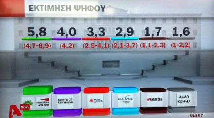 Δημοσκοπήσεις-ασανσέρ στο «παρά πέντε» των εκλογών: Μπροστά ο ΣΥΡΙΖΑ - εικόνα 5