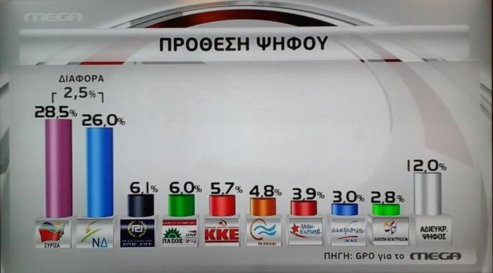 Δημοσκοπήσεις-ασανσέρ στο «παρά πέντε» των εκλογών: Μπροστά ο ΣΥΡΙΖΑ