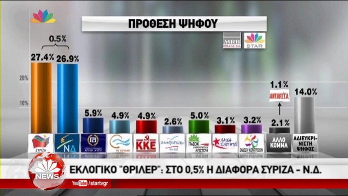 Δημοσκοπήσεις-ασανσέρ στο «παρά πέντε» των εκλογών: Μπροστά ο ΣΥΡΙΖΑ - εικόνα 6