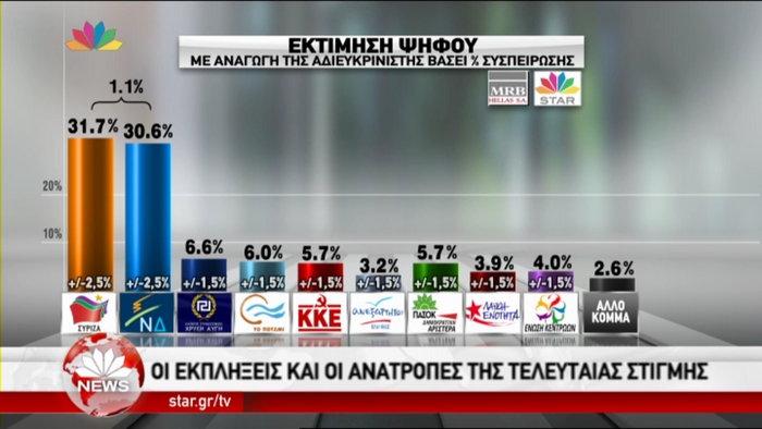Δημοσκοπήσεις-ασανσέρ στο «παρά πέντε» των εκλογών: Μπροστά ο ΣΥΡΙΖΑ - εικόνα 7