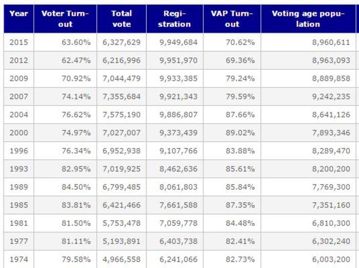 Πάνω από 1 εκατ. ψηφοφόροι γύρισαν την πλάτη στην κάλπη - εικόνα 2