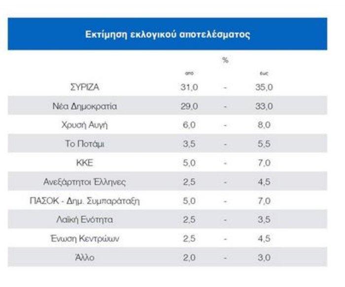 Exit Poll ΣΚΑ'Ι': ΣΥΡΙΖΑ 31-35%, ΝΔ 29-33%