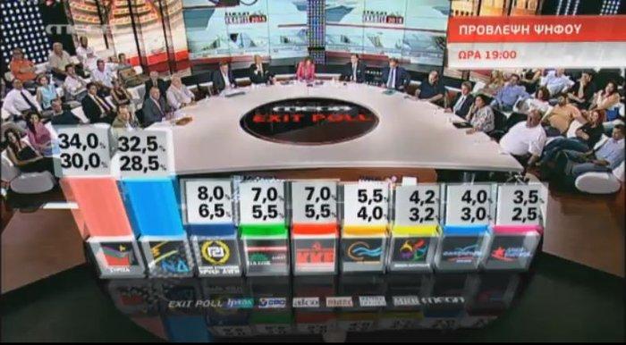 Το πρώτο exit poll:ο ΣΥΡΙΖΑ 30-34 % και η ΝΔ 28,5-32,5 %