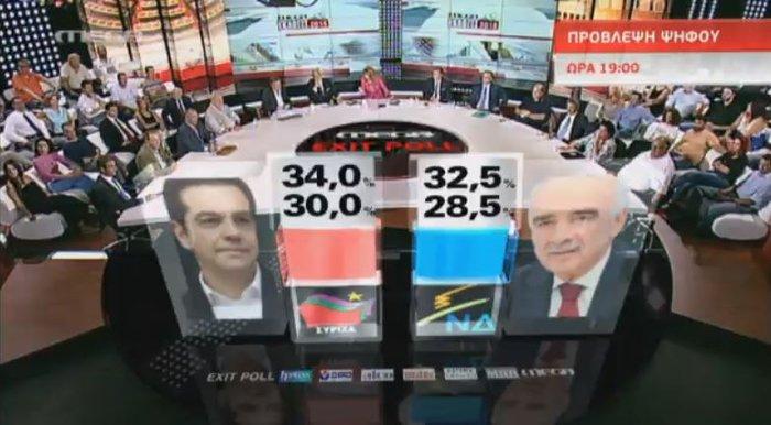 Το πρώτο exit poll:ο ΣΥΡΙΖΑ 30-34 % και η ΝΔ 28,5-32,5 % - εικόνα 2