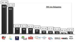Exit Poll της Κάππα Research: Μπροστά ο ΣΥΡΙΖΑ με 2,5%